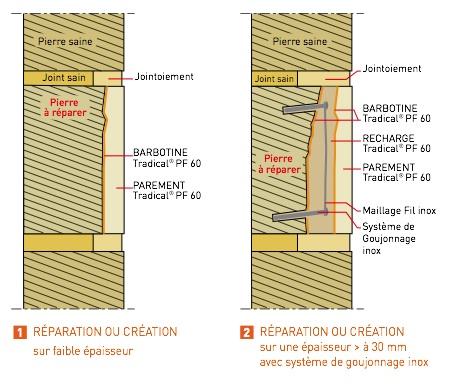 Mise en oeuvre chaux PF60 - réparation ponctuelle
